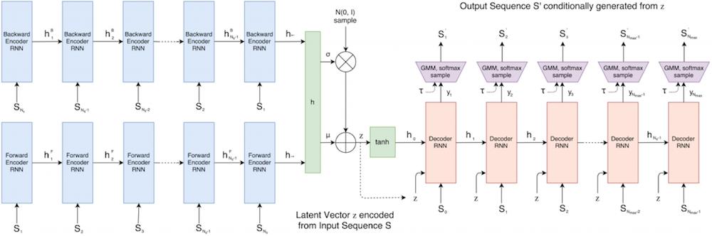 Schéma du logiciel sketch_rnn et des calques récursifs (2017) David Ha et Douglas Eck